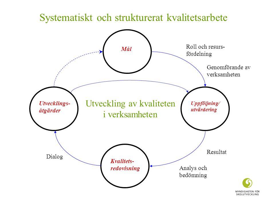 Mål Uppföljning/ utvärdering Kvalitets- redovisning Utvecklings- åtgärder Roll och resurs- fördelning Genomförande av verksamheten Resultat Analys och bedömning Dialog Systematiskt och strukturerat kvalitetsarbete Utveckling av kvaliteten i verksamheten