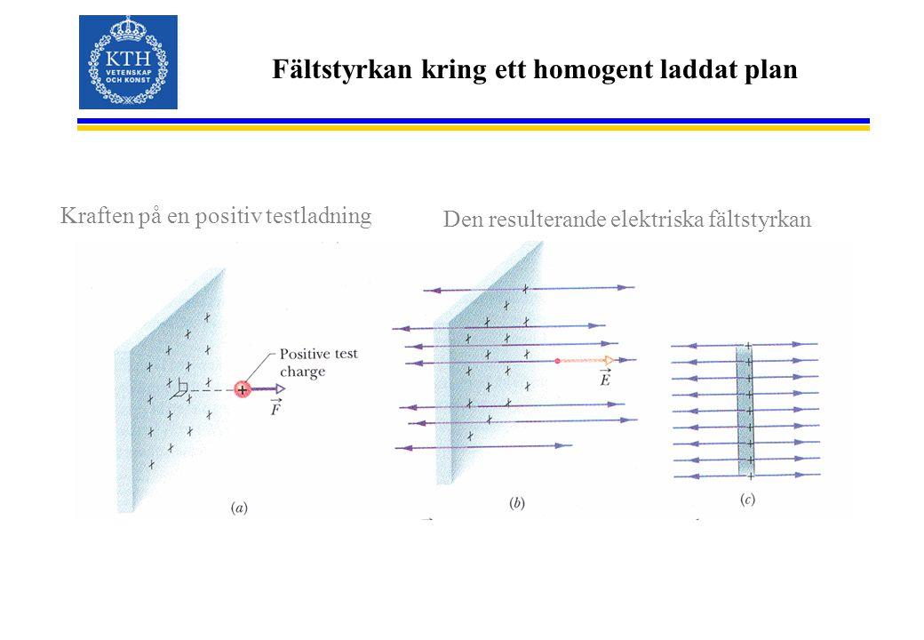 Fältstyrkan kring ett homogent laddat plan Kraften på en positiv testladning Den resulterande elektriska fältstyrkan