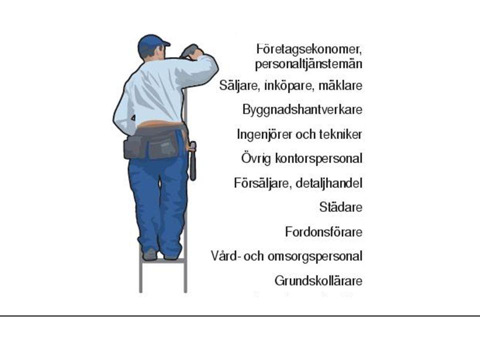 http://www.scb.se/Pages/GsaSearch____287280.aspx?QueryTerm=l%c3%b6ne skillnader+m%c3%a4n+kvinnor&PageIndex=1 Kirurger Sjuksköterska Undersköterska Med