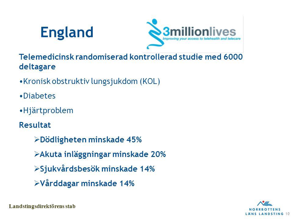10 Landstingsdirektörens stab England Telemedicinsk randomiserad kontrollerad studie med 6000 deltagare Kronisk obstruktiv lungsjukdom (KOL) Diabetes Hjärtproblem Resultat  Dödligheten minskade 45%  Akuta inläggningar minskade 20%  Sjukvårdsbesök minskade 14%  Vårddagar minskade 14%