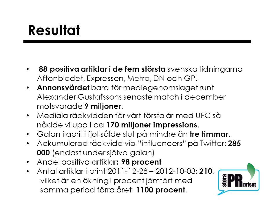 Resultat 88 positiva artiklar i de fem största svenska tidningarna Aftonbladet, Expressen, Metro, DN och GP. Annonsvärdet bara för mediegenomslaget ru
