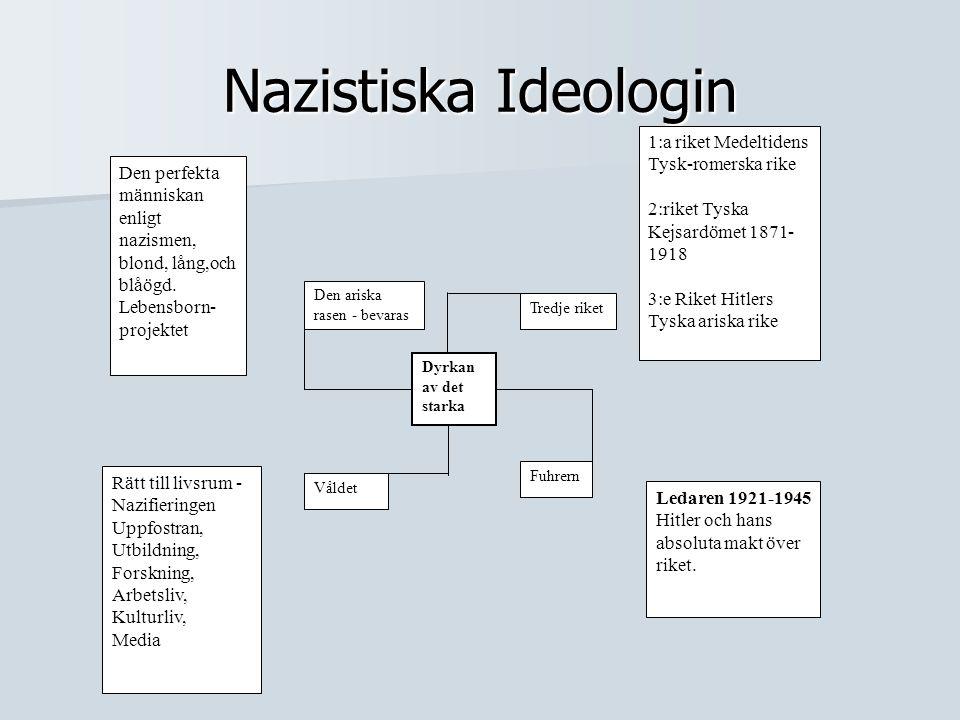 Nazistiska Ideologin Dyrkan av det starka Tredje riket Fuhrern Ledaren 1921-1945 Hitler och hans absoluta makt över riket. Våldet Den ariska rasen - b