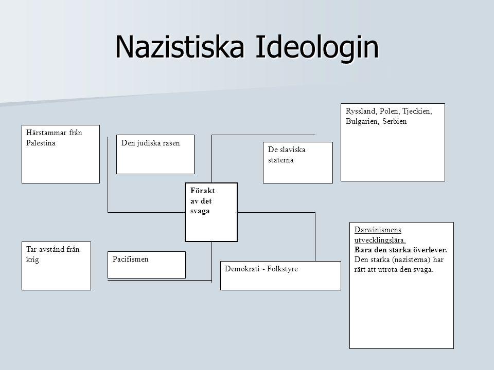 Nazistiska Ideologin Förakt av det svaga De slaviska staterna Ryssland, Polen, Tjeckien, Bulgarien, Serbien Demokrati - Folkstyre Darwinismens utveckl