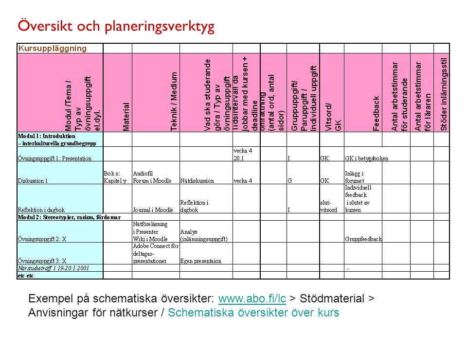 Översikt och planeringsverktyg Exempel på schematiska översikter: www.abo.fi/lc > Stödmaterial > Anvisningar för nätkurser / Schematiska översikter över kurswww.abo.fi/lc