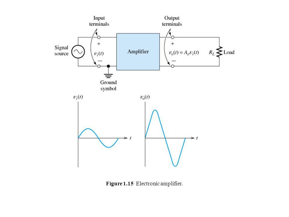 Figure 1.16 Input waveform and corresponding output waveforms. Förstärkarteknik- introduktion