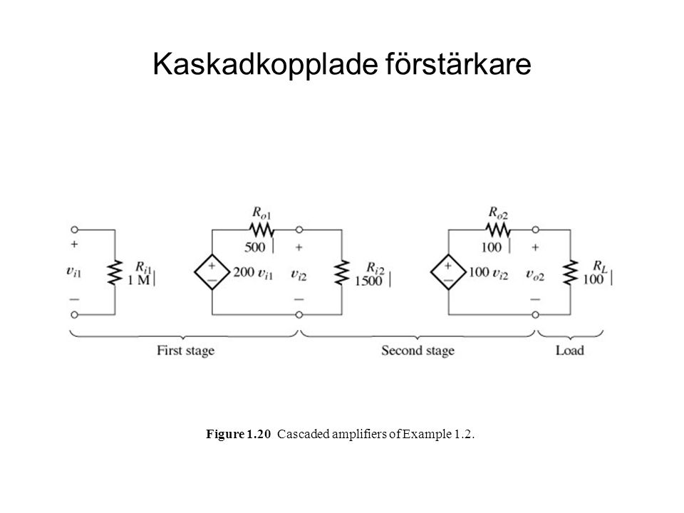 Figure 1.20 Cascaded amplifiers of Example 1.2. Kaskadkopplade förstärkare