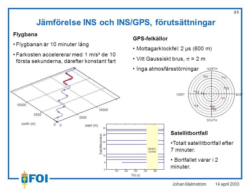 Johan Malmström 14 april 2003 25 GPS-felkällor Mottagarklockfel: 2 µs (600 m) Vitt Gaussiskt brus,  = 2 m Inga atmosfärsstörningar Jämförelse INS och INS/GPS, förutsättningar Flygbana Flygbanan är 10 minuter lång Farkosten accelererar med 1 m/s² de 10 första sekunderna, därefter konstant fart 0 5000 10000 0 5000 10000 east (m) north (m) 5 7 9 11 18 21 26 28 29 EASTWEST NORTH SOUTH 100200300400500 0 5 10 15 20 25 30 Satellitnumber Tid (s) Satellit- bortfall Satellitbortfall Totalt satellitbortfall efter 7 minuter.