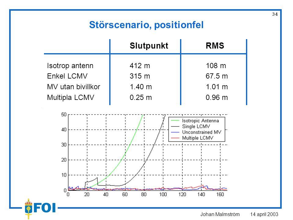 Johan Malmström 14 april 2003 34 SlutpunktRMS Isotrop antenn412 m108 m Enkel LCMV315 m67.5 m MV utan bivillkor1.40 m1.01 m Multipla LCMV0.25 m0.96 m Störscenario, positionfel