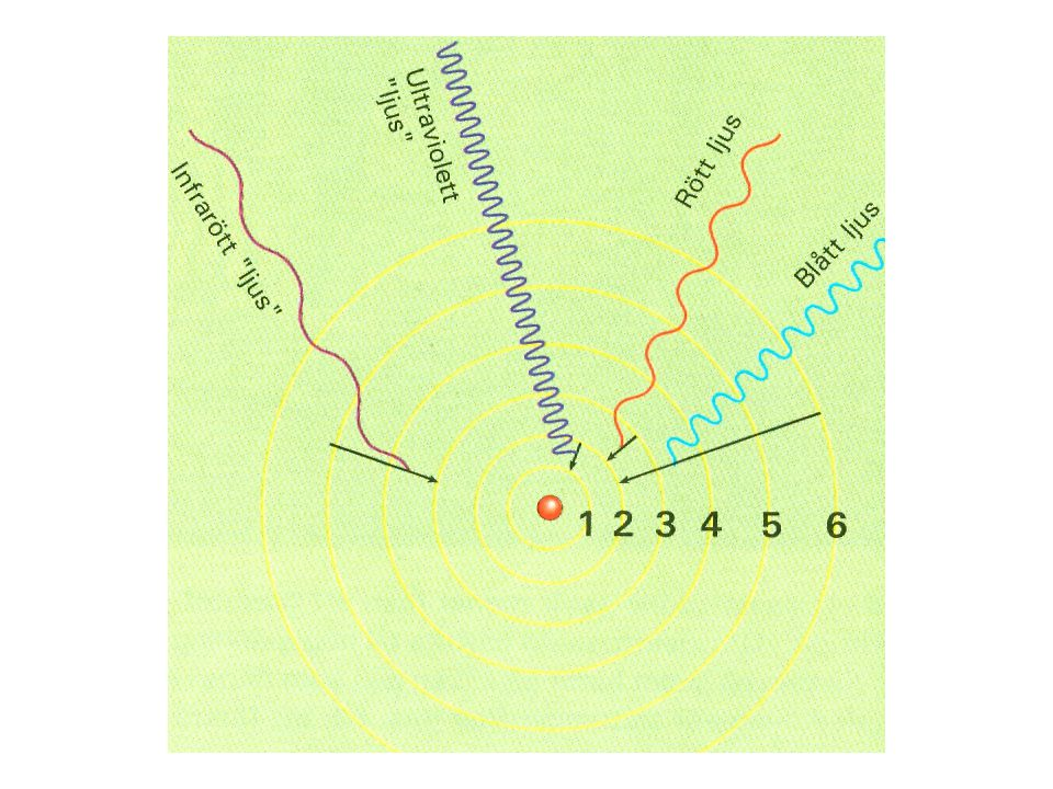 Om en elektron med överskottsenergi ger sig iväg till en yttre bana och en annan elektron från ett yttre skal tar dess plats utsänds istället röntgenstrålning