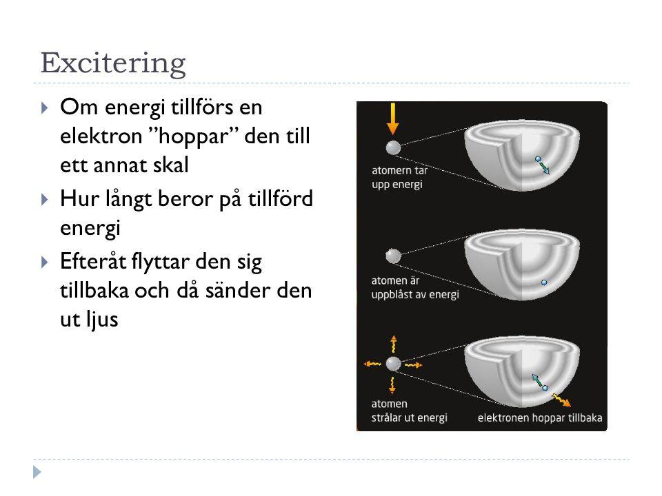 Excitering  Om energi tillförs en elektron hoppar den till ett annat skal  Hur långt beror på tillförd energi  Efteråt flyttar den sig tillbaka och då sänder den ut ljus