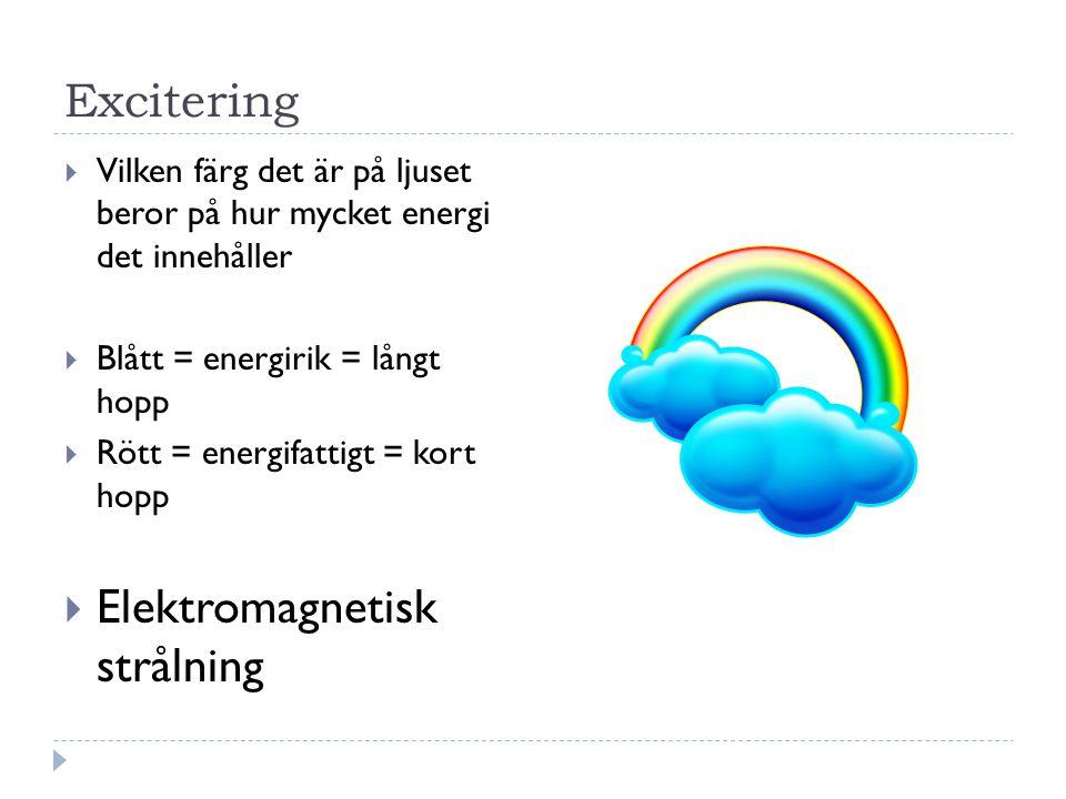 Excitering  Vilken färg det är på ljuset beror på hur mycket energi det innehåller  Blått = energirik = långt hopp  Rött = energifattigt = kort hopp  Elektromagnetisk strålning