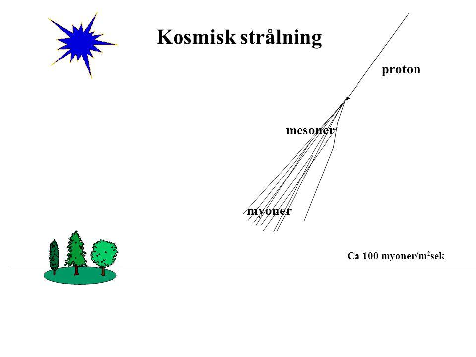 Kosmisk strålning Ca 100 myoner/m 2 sek proton myoner mesoner