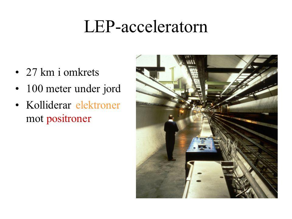 LEP-acceleratorn 27 km i omkrets 100 meter under jord Kolliderar elektroner mot positroner