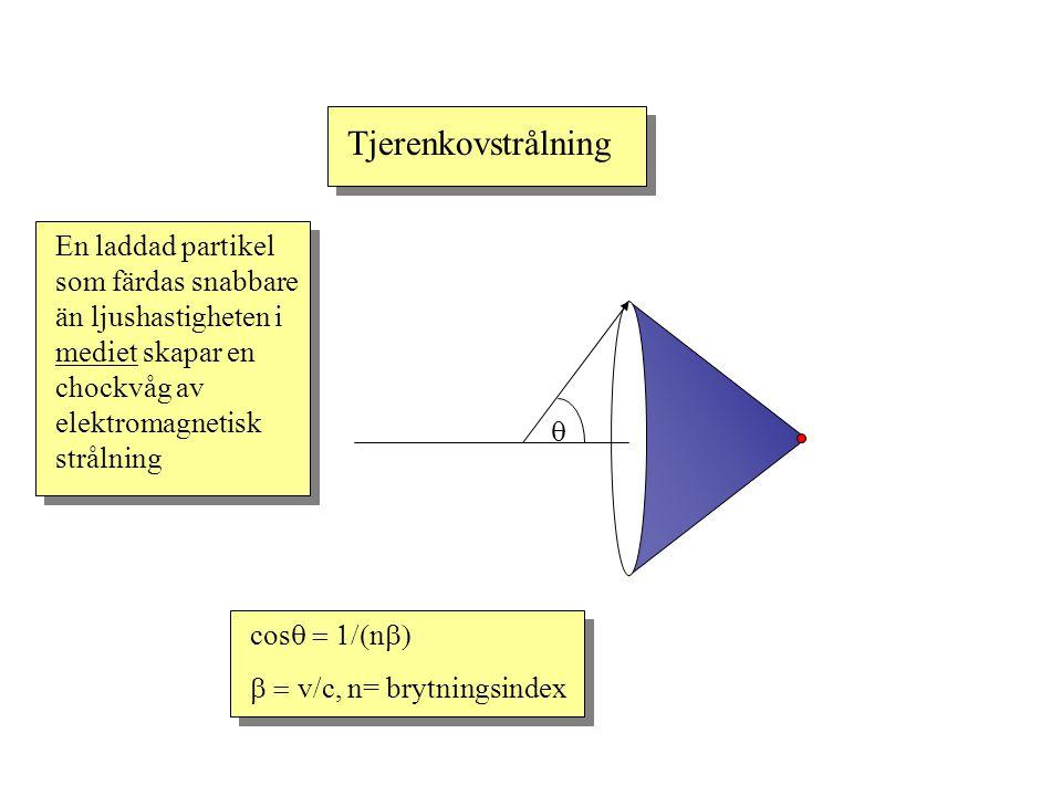Tjerenkovstrålning  n laddad partikel som färdas snabbare än ljushastigheten i mediet skapar en chockvåg av elektromagnetisk strålning cos  n