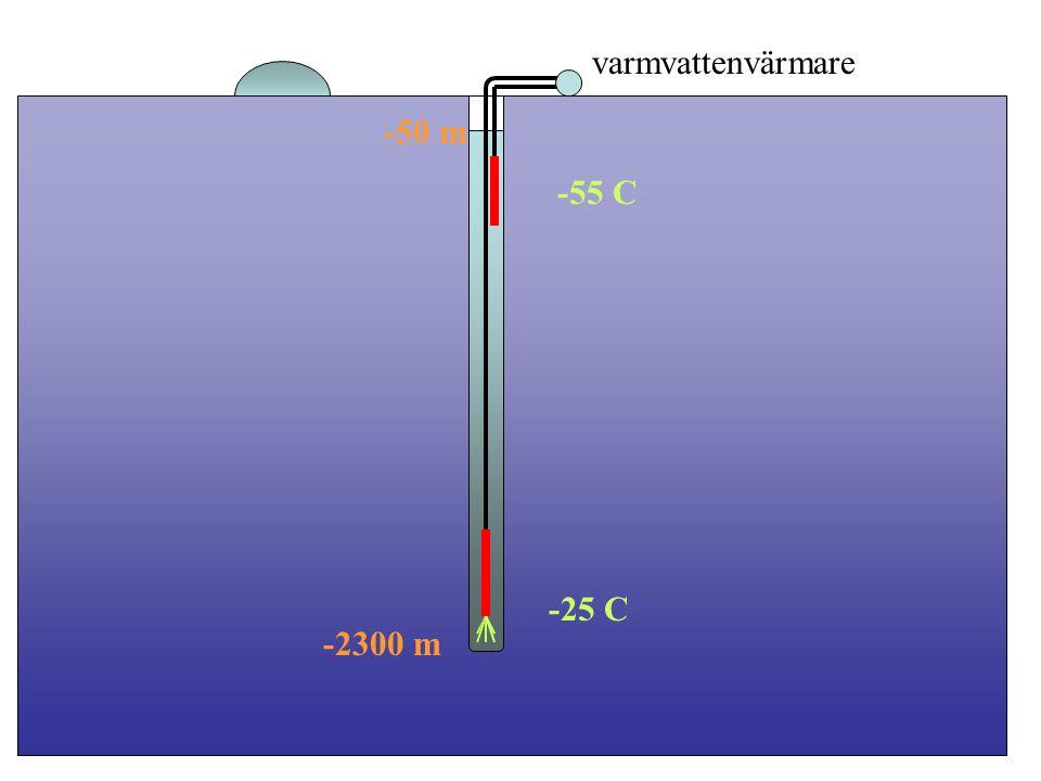 varmvattenvärmare -55 C -25 C -2300 m -50 m