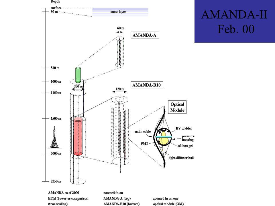 AMANDA-II Feb. 00