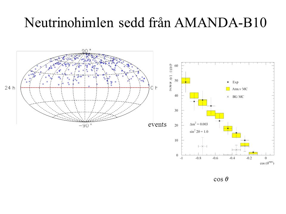 Neutrinohimlen sedd från AMANDA-B10 cos  events