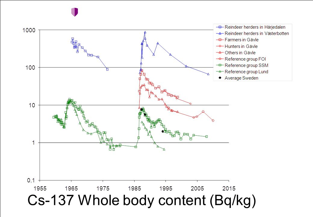 Cs-137 Whole body content (Bq/kg)