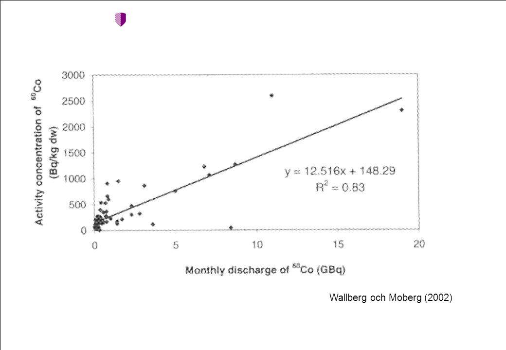 Short term evaluation Wallberg och Moberg (2002)