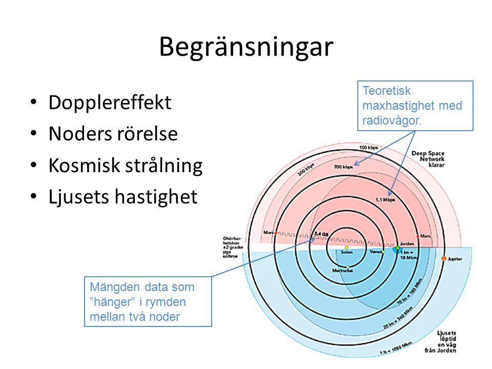 Begränsningar Dopplereffekt Noders rörelse Kosmisk strålning Ljusets hastighet Teoretisk maxhastighet med radiovågor.