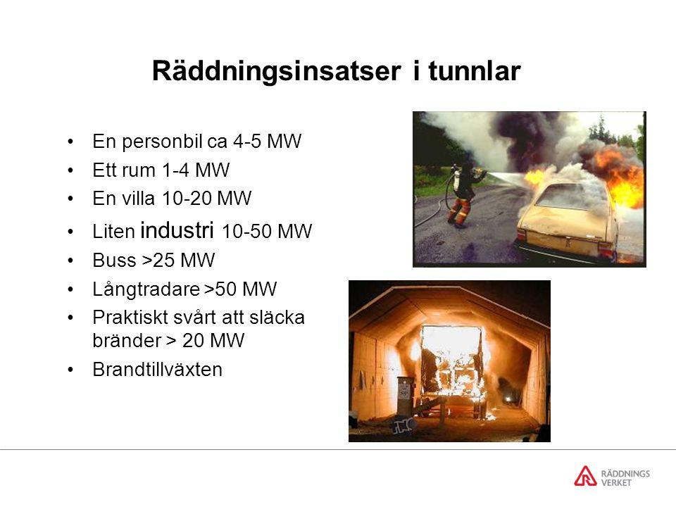 Räddningsinsatser i tunnlar En personbil ca 4-5 MW Ett rum 1-4 MW En villa 10-20 MW Liten industri 10-50 MW Buss >25 MW Långtradare >50 MW Praktiskt svårt att släcka bränder > 20 MW Brandtillväxten
