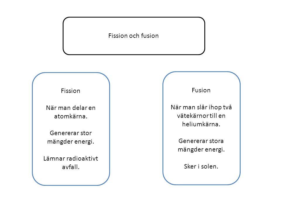 Fission och fusion Fission När man delar en atomkärna. Genererar stor mängder energi. Lämnar radioaktivt avfall. Fusion När man slår ihop två vätekärn