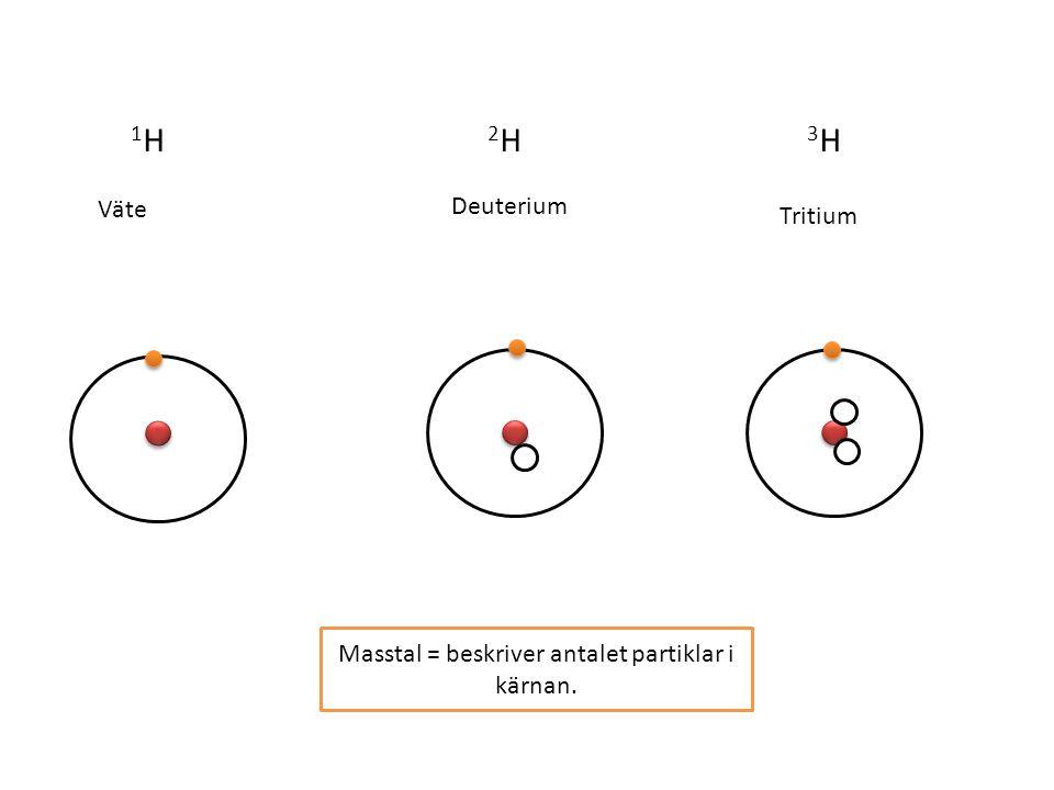 1H1H 2H2H 3H3H Masstal = beskriver antalet partiklar i kärnan. Väte Deuterium Tritium