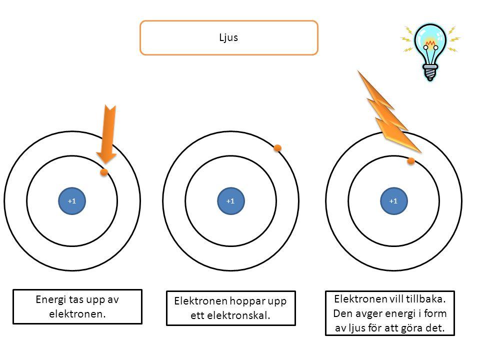 Ljus +1 Energi tas upp av elektronen. +1 Elektronen hoppar upp ett elektronskal. +1 Elektronen vill tillbaka. Den avger energi i form av ljus för att