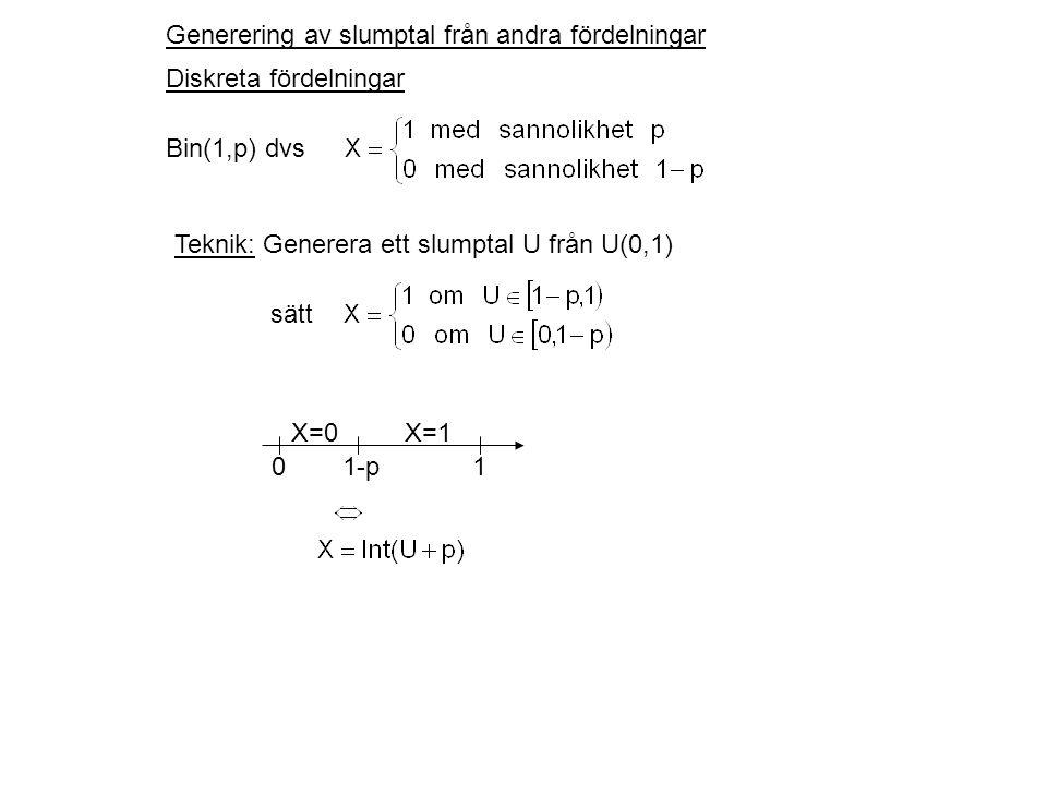 Generering av slumptal från andra fördelningar Diskreta fördelningar Bin(1,p) dvs Teknik: Generera ett slumptal U från U(0,1) sätt X=0X=1 01-p1