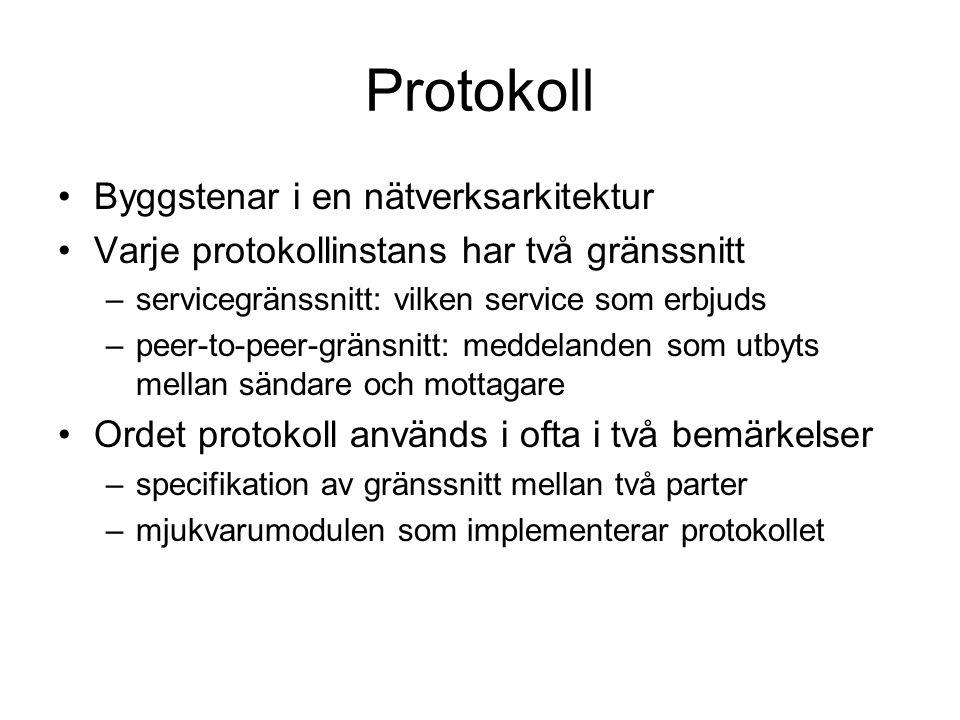 Protokoll Byggstenar i en nätverksarkitektur Varje protokollinstans har två gränssnitt –servicegränssnitt: vilken service som erbjuds –peer-to-peer-gränsnitt: meddelanden som utbyts mellan sändare och mottagare Ordet protokoll används i ofta i två bemärkelser –specifikation av gränssnitt mellan två parter –mjukvarumodulen som implementerar protokollet