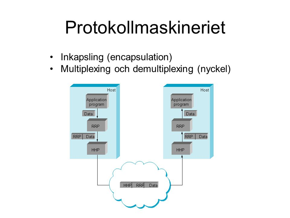 Protokollmaskineriet Inkapsling (encapsulation) Multiplexing och demultiplexing (nyckel) Host Application program Application program RRP Data HHP RRP HHP Application program Application program RRP Data HHP RRP Data
