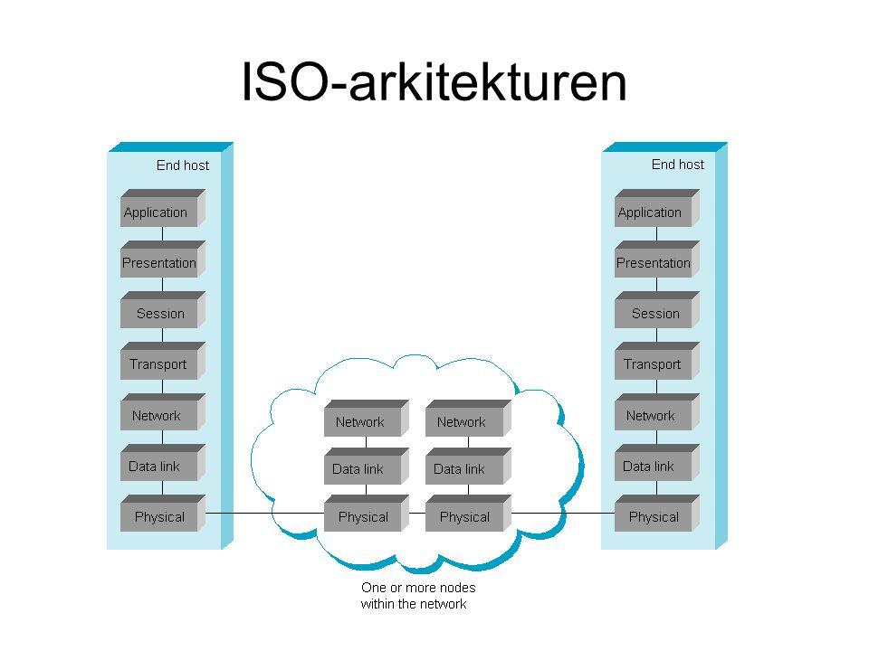 ISO-arkitekturen