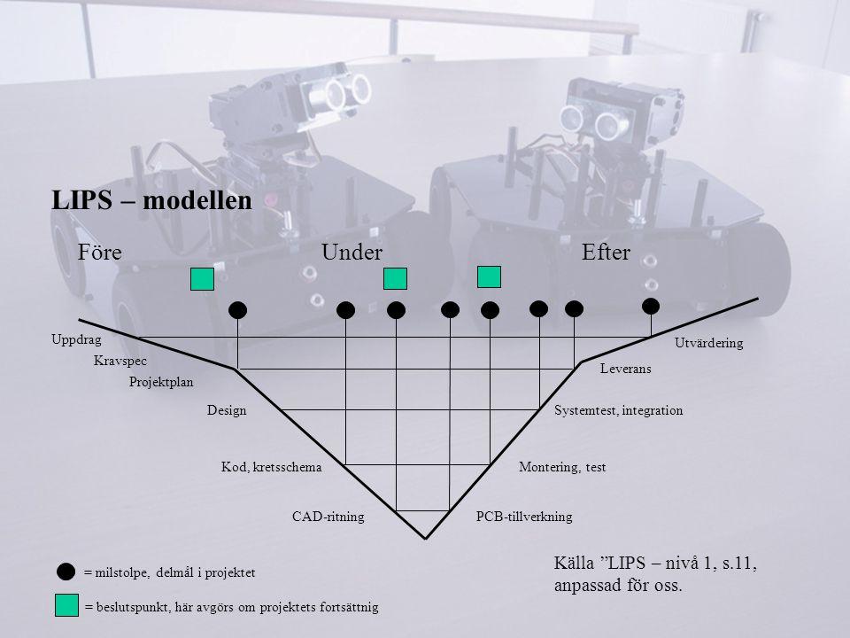 LIPS – modellen Före Under Efter Uppdrag Kravspec Projektplan Design Kod, kretsschema CAD-ritningPCB-tillverkning Montering, test Systemtest, integration Leverans Utvärdering = milstolpe, delmål i projektet = beslutspunkt, här avgörs om projektets fortsättnig Källa LIPS – nivå 1, s.11, anpassad för oss.