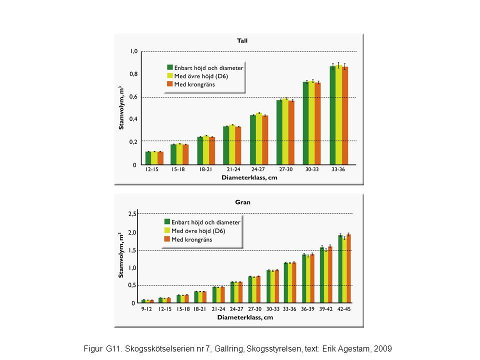 Figur G11. Skogsskötselserien nr 7, Gallring, Skogsstyrelsen, text: Erik Agestam, 2009