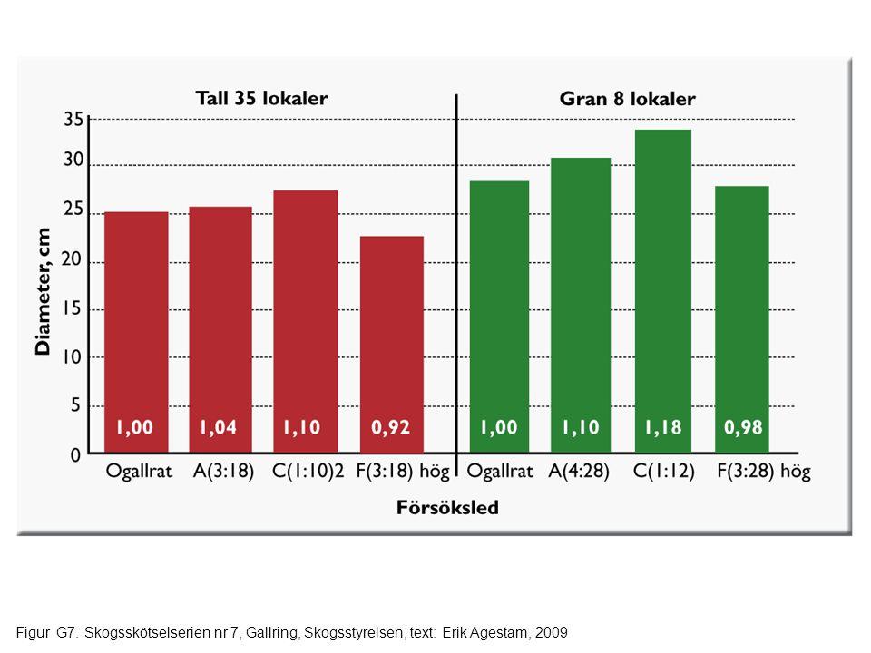 Figur G8. Skogsskötselserien nr 7, Gallring, Skogsstyrelsen, text: Erik Agestam, 2009