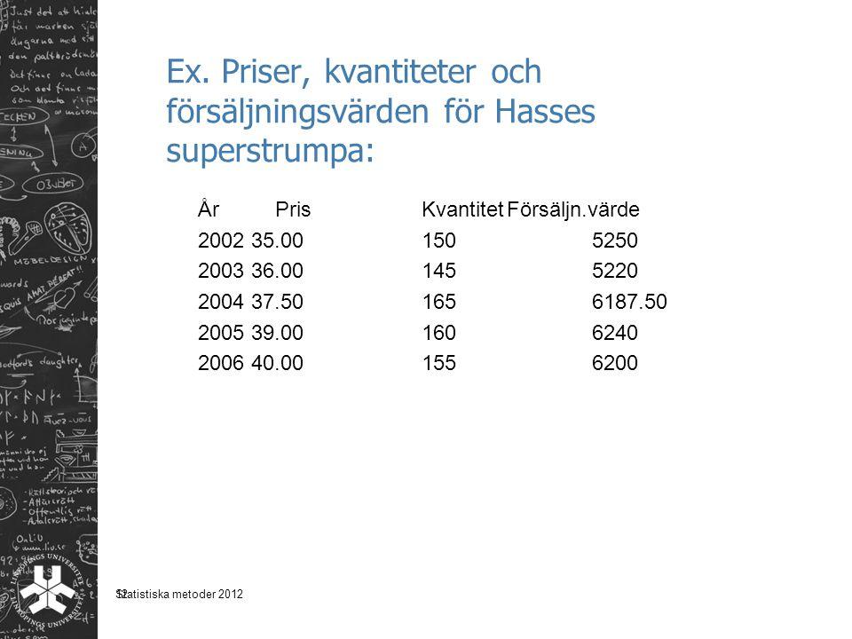 12 Ex. Priser, kvantiteter och försäljningsvärden för Hasses superstrumpa: År PrisKvantitetFörsäljn.värde 200235.001505250 200336.001455220 200437.501