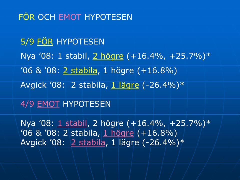 FÖR OCH EMOT HYPOTESEN 5/9 FÖR HYPOTESEN Nya '08: 1 stabil, 2 högre (+16.4%, +25.7%)* '06 & '08: 2 stabila, 1 högre (+16.8%) Avgick '08: 2 stabila, 1 lägre (-26.4%)* 4/9 EMOT HYPOTESEN Nya '08: 1 stabil, 2 högre (+16.4%, +25.7%)* '06 & '08: 2 stabila, 1 högre (+16.8%) Avgick '08: 2 stabila, 1 lägre (-26.4%)*