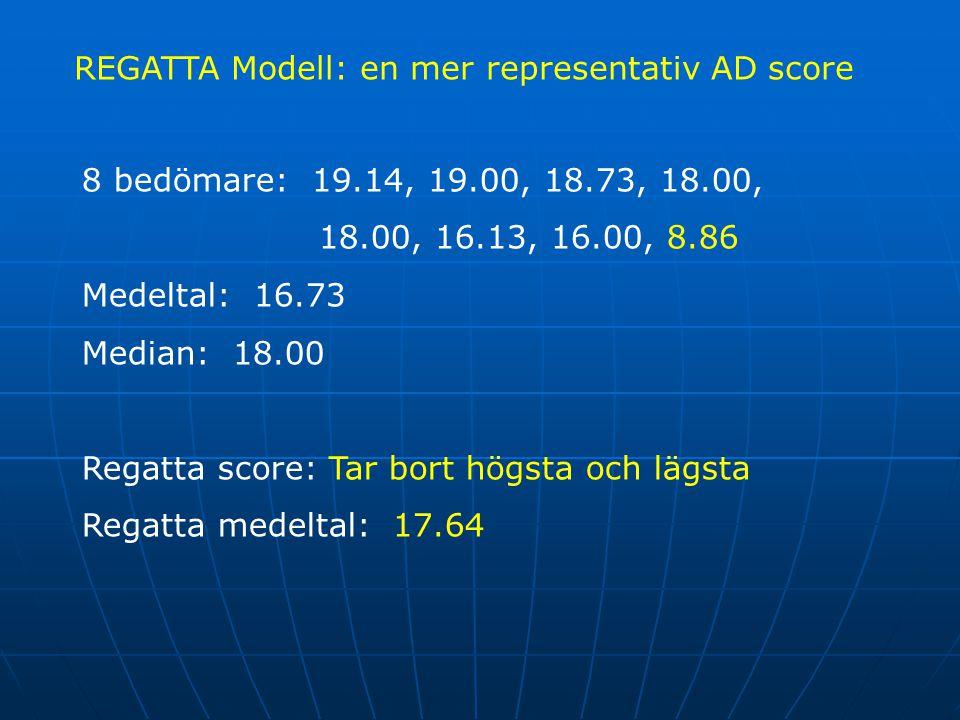REGATTA Modell: en mer representativ AD score 8 bedömare: 19.14, 19.00, 18.73, 18.00, 18.00, 16.13, 16.00, 8.86 Medeltal: 16.73 Median: 18.00 Regatta score: Tar bort högsta och lägsta Regatta medeltal: 17.64