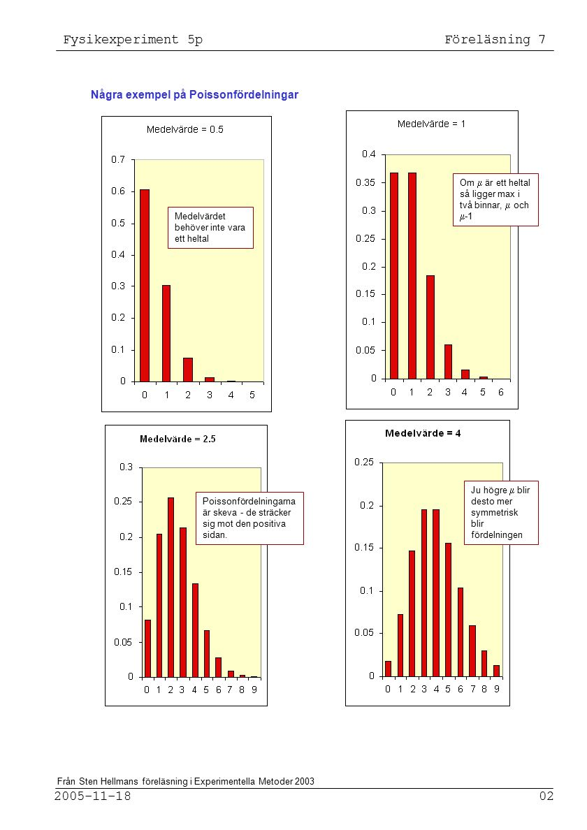 Fysikexperiment 5p Föreläsning 7 2005-11-18 02 Från Sten Hellmans föreläsning i Experimentella Metoder 2003 Några exempel på Poissonfördelningar Medelvärdet behöver inte vara ett heltal Poissonfördelningarna är skeva - de sträcker sig mot den positiva sidan.