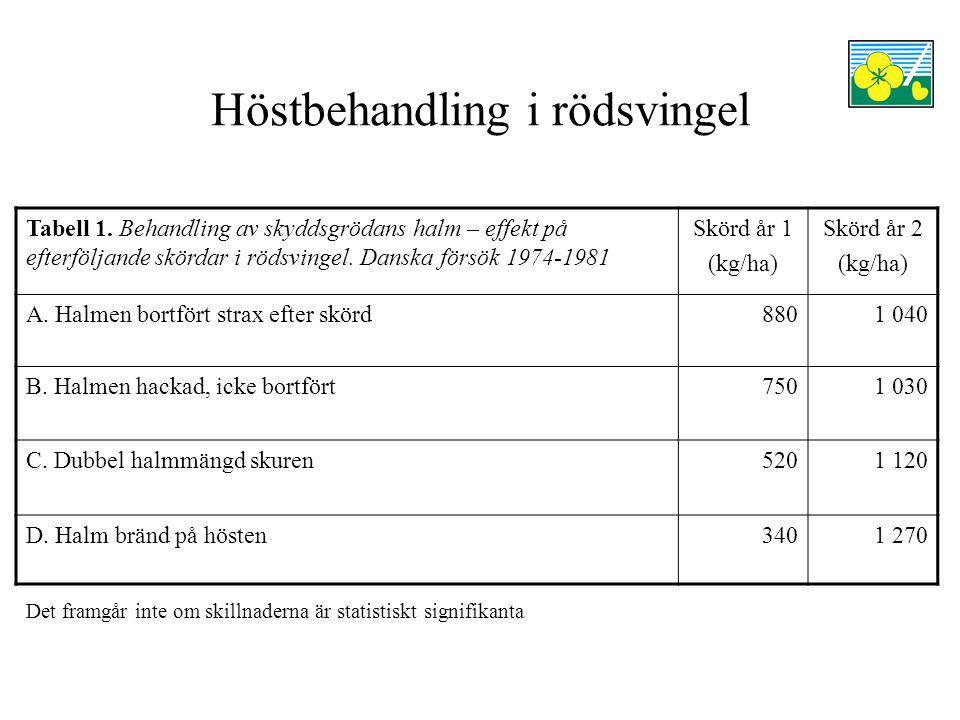 Höstbehandling i rödsvingel Tabell 2.Putsningstider på hösten i rödsvingel efter första fröskörd.
