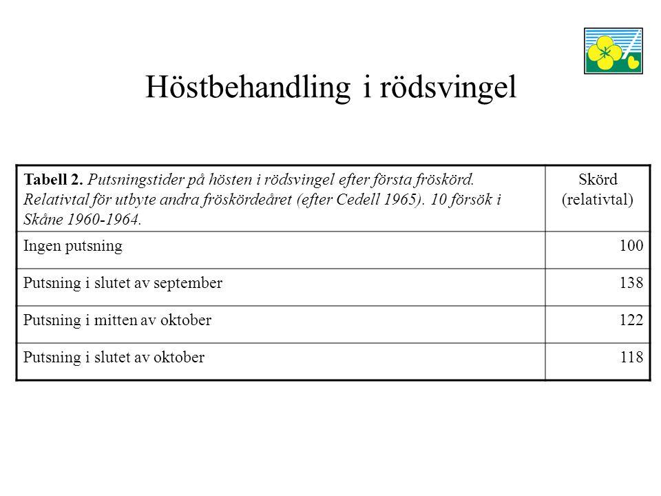 Höstbehandling i rödsvingel Tabell 2. Putsningstider på hösten i rödsvingel efter första fröskörd.