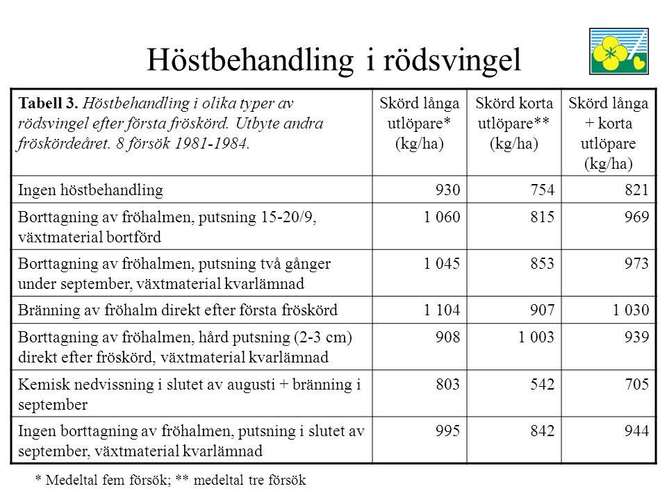 Höstbehandling i rödsvingel Tabell 1 visar att skyddsgrödans halm bör tas bort direkt efter skörd för att få en bra skörd i försteårsvallen.