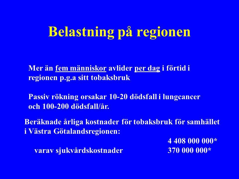 Beräknade årliga kostnader för tobaksbruk för samhället i Västra Götalandsregionen: 4 408 000 000* varav sjukvårdskostnader370 000 000* Mer än fem människor avlider per dag i förtid i regionen p.g.a sitt tobaksbruk Passiv rökning orsakar 10-20 dödsfall i lungcancer och 100-200 dödsfall/år.