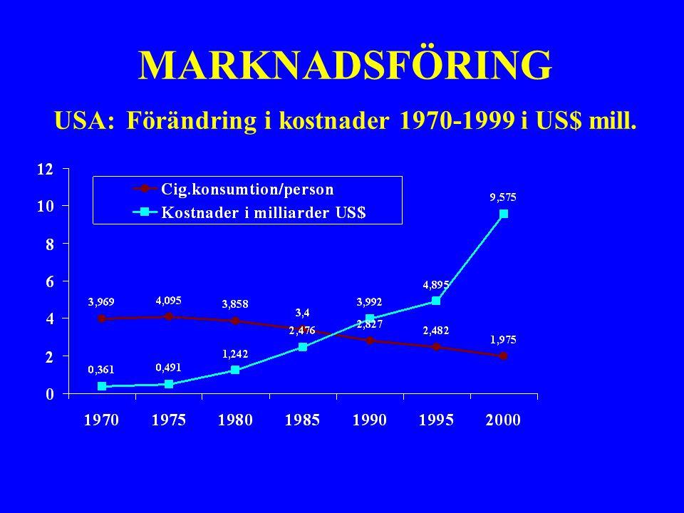 MARKNADSFÖRING USA: Förändring i kostnader 1970-1999 i US$ mill.