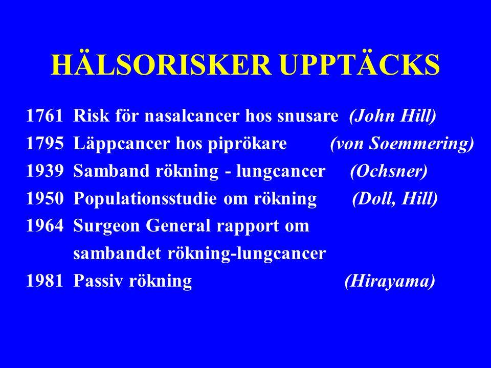 HÄLSORISKER UPPTÄCKS 1761 Risk för nasalcancer hos snusare (John Hill) 1795 Läppcancer hos piprökare (von Soemmering) 1939 Samband rökning - lungcancer (Ochsner) 1950 Populationsstudie om rökning (Doll, Hill) 1964 Surgeon General rapport om sambandet rökning-lungcancer 1981 Passiv rökning (Hirayama)