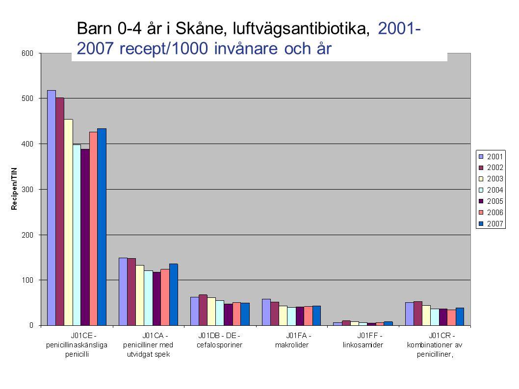 Barn 0-4 år i Skåne, luftvägsantibiotika, 2001- 2007 recept/1000 invånare och år