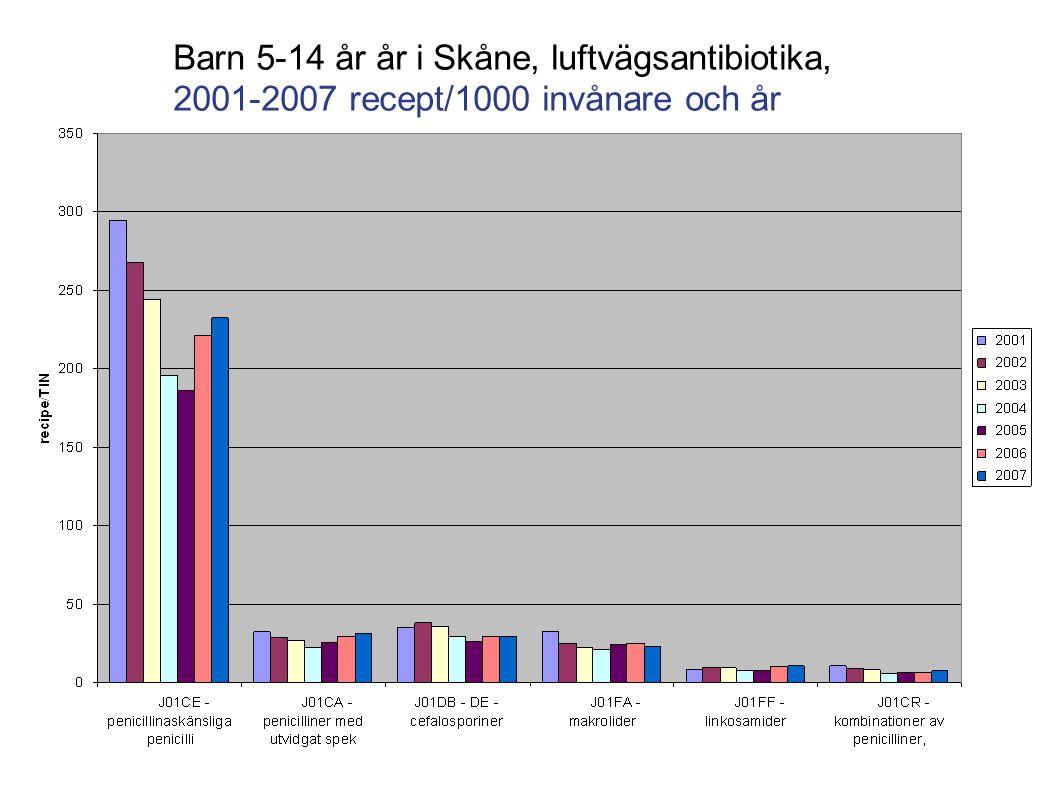 Barn 5-14 år år i Skåne, luftvägsantibiotika, 2001-2007 recept/1000 invånare och år