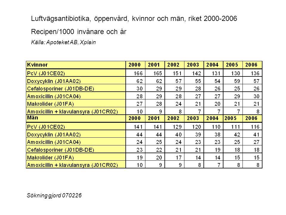Luftvägsantibiotika, öppenvård, kvinnor och män, riket 2000-2006 Recipen/1000 invånare och år Källa: Apoteket AB, Xplain Sökning gjord 070226