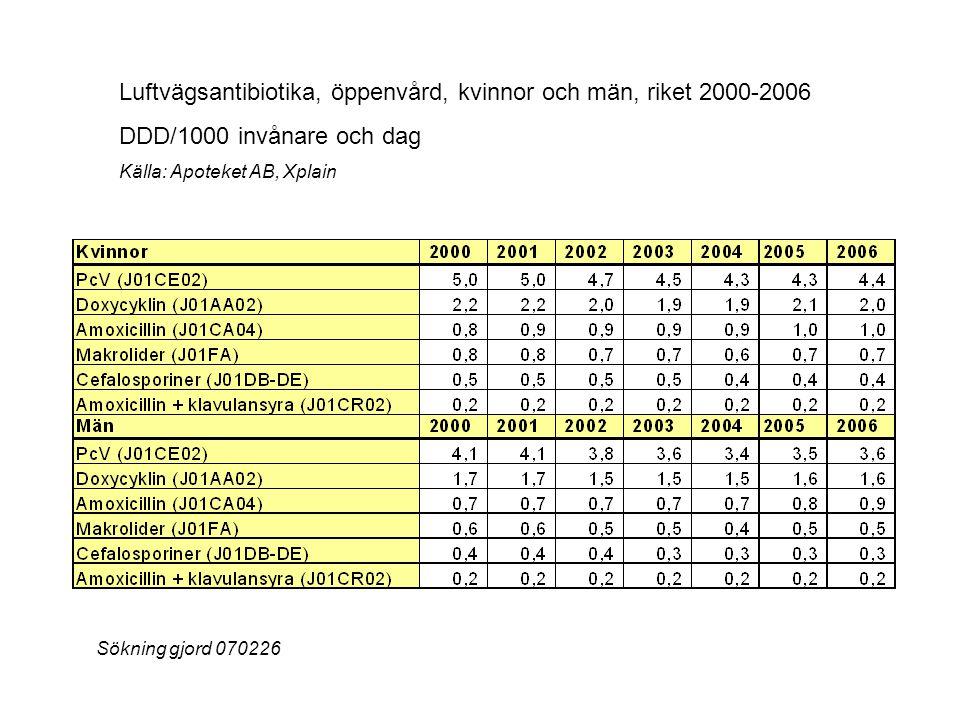 Luftvägsantibiotika, öppenvård, kvinnor och män, riket 2000-2006 DDD/1000 invånare och dag Källa: Apoteket AB, Xplain Sökning gjord 070226