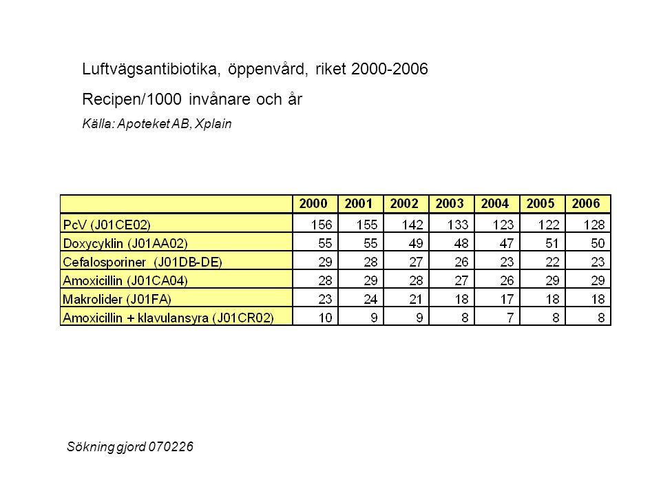 Luftvägsantibiotika, öppenvård, riket 2000-2006 Recipen/1000 invånare och år Källa: Apoteket AB, Xplain Sökning gjord 070226